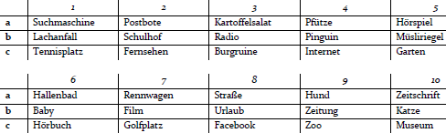nennt jeweils drei zahlen buchstaben kombinationen zb 1a 4b 9c deckt die tabelle wieder auf und sucht die entsprechenden reizwrter - Reizworter Beispiele