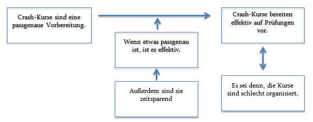 schema 2 - Adverbialsatze Beispiele