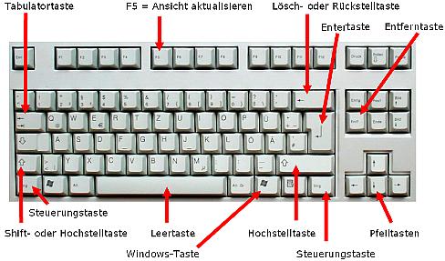 Tastatur Erklärung