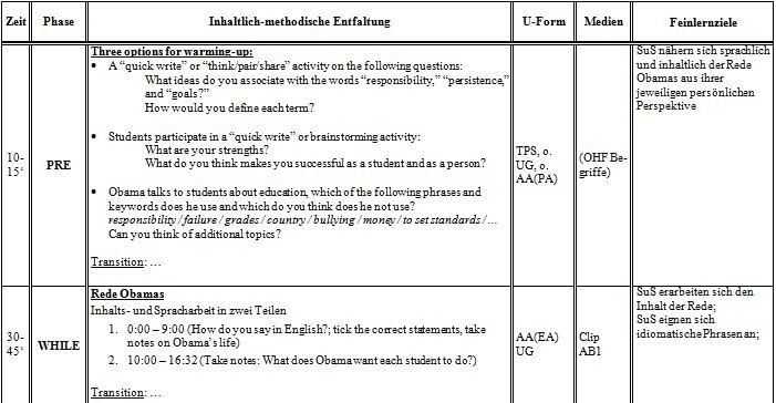 Unterrichtsentwurf Farbkreis Unterrichtsmaterial