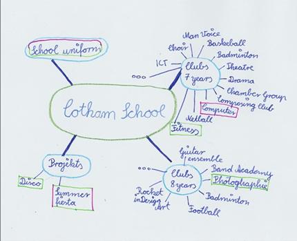 Illustration Der Zielkompetenz Am Beispiel Einer Lernaufgabe Für