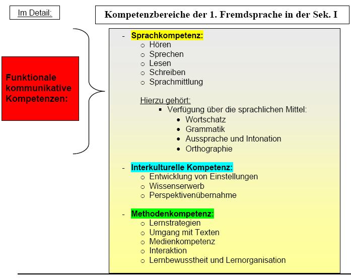 Kompetenzorientierter Unterricht in den modernen Fremdsprachen