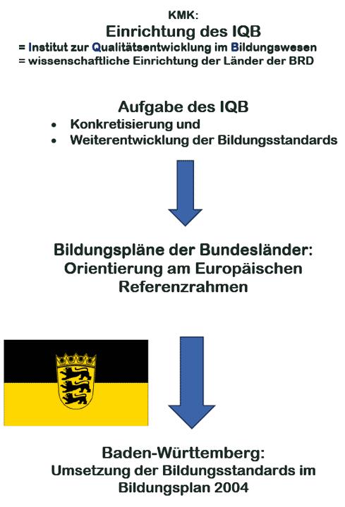 Vom GeR zum Bildungsplan 2004 in Baden-Württemberg – Folien Übersicht