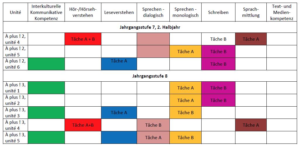 Planungsraster für die Unterrichtsplanung von Mitte Klasse 7 bis ...