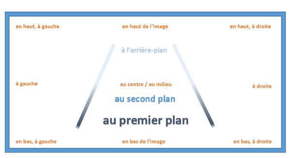 Opisywanie obrazka - słownictwo 1 - Francuski przy kawie