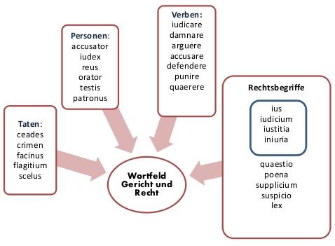 Wortfeldscheibe Wortspeicher Zu Sagen Denken